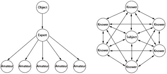 Parker Palmer's Diagram