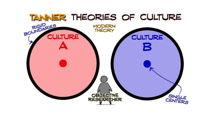 The Modern Theory of Culture
