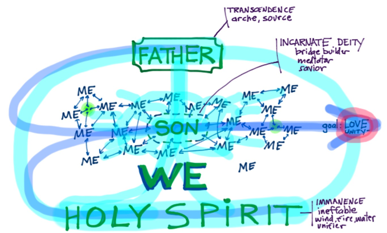The MeWe of the Trinitarian Life